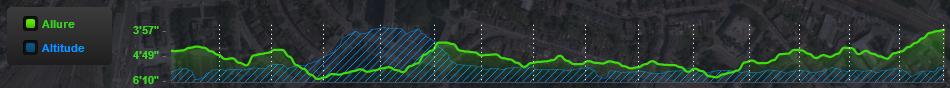 Allure-Altitude de l'Urban Liège Tour 2014
