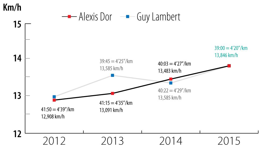 Graphiques des allures sur le tracé d'Alleur (2015)