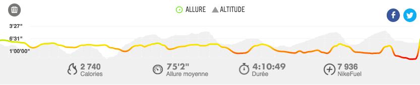 Dénivelé Olne-Spa 2015